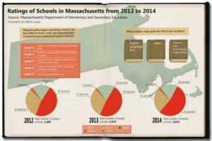 Boston area public school ratings plummet