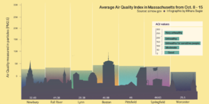 New England summer air quality improved