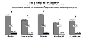 Boston rated No. 1 in US for income inequality
