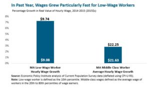 Minimum-wage increase helps state's lowest-paid