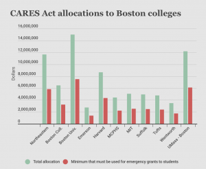 Congress allocated $14 billion in relief money to colleges. Here's how it impacts Northeastern